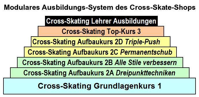 99087829bc27ac Modulare Cross-Skate Ausbildung