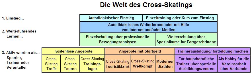 Nordic Cross-Skating Sport,Treff, Touren, Moderner Biathlon, Trainer, Skiken