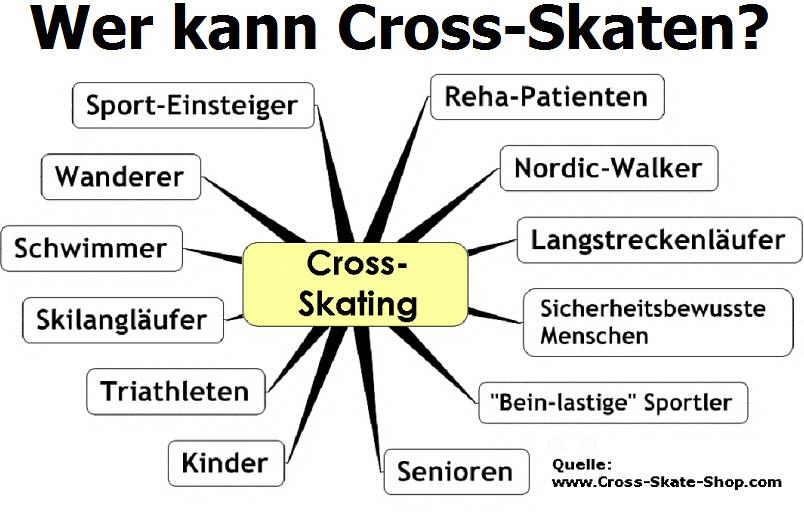 Nordic Cross Skating, Skiken, Nordic Rollski
